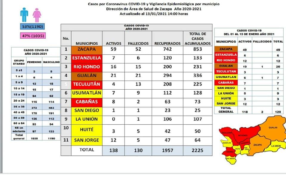 ACTUALIZACIÓN DE DATOS COVID19 AL 13/01/2020
